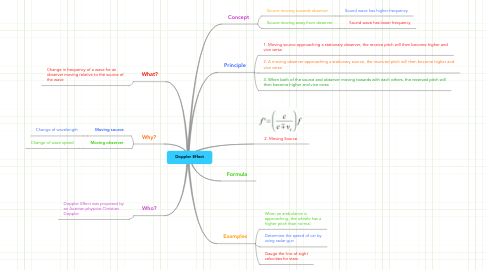 Mind Map: Doppler Effect