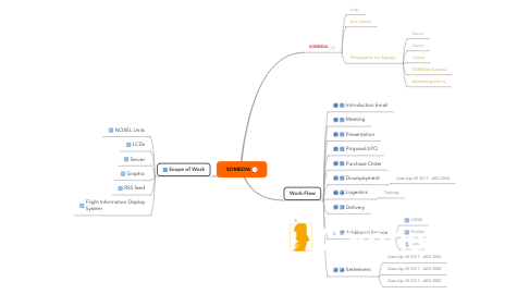 Mind Map: SOMEDIA