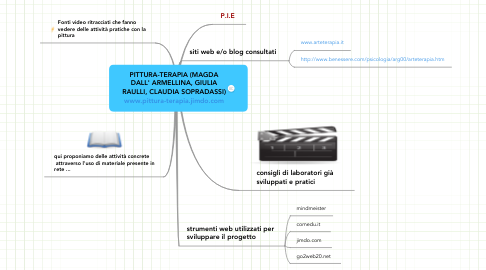 Mind Map: PITTURA-TERAPIA (MAGDA