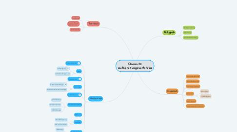 Mind Map: Übersicht Aufbereitungsverfahren