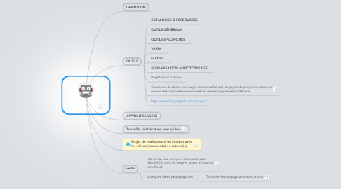 Mind Map: CHATBOTS & PEDAGOGIE