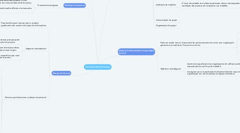 Mind Map: Gerenciamento de Pessoas