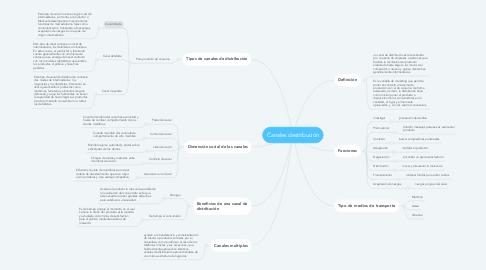 Mind Map: Canales destribución