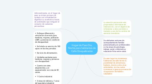Mind Map: Hogar de Paso Día, Noche para habitantes de Calle Dosquebradas