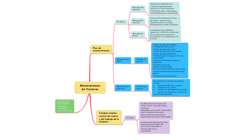 Mind Map: Mantenimiento de Tractores