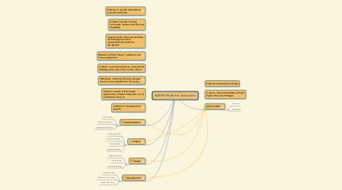 Mind Map: ADDIE Model for Instruction