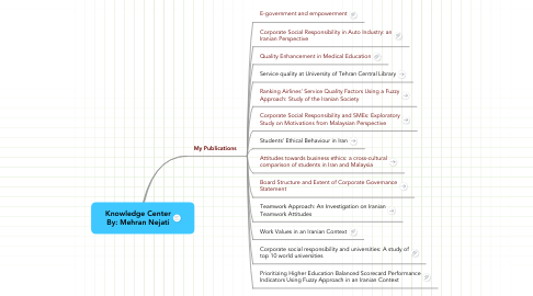 Mind Map: Knowledge Center By: Mehran Nejati