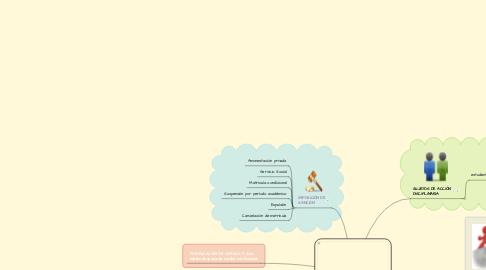 Mind Map: RÉGIMEN DISCIPLINARIO