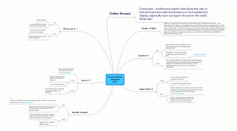 Mind Map: Lorena Escobar Browsers2011