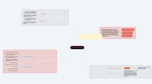 Mind Map: Estimulación de Pozo