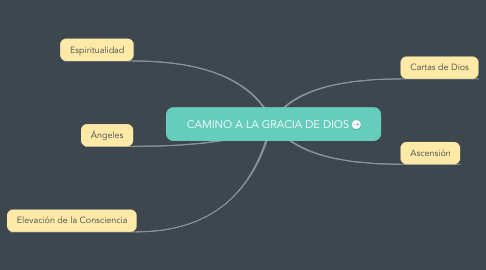 Mind Map: CAMINO A LA GRACIA DE DIOS