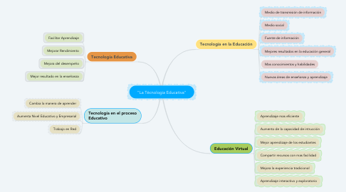 "Mind Map: ""La Técnologia Educativa"""
