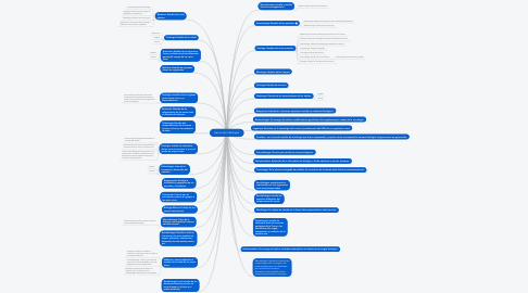 Mind Map: Ramas de la Biología
