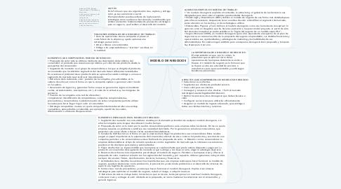Mind Map: MODELO DE NEGOCIOS