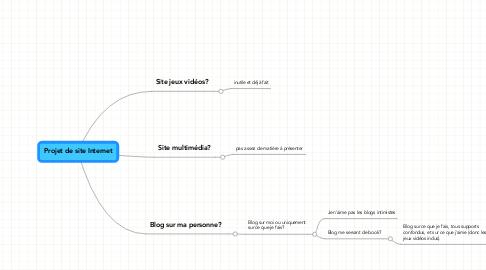 Mind Map: Projet de site Internet