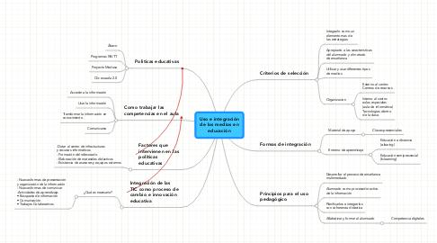 Mind Map: Uso e integración de los medios en educación