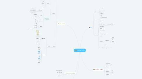 Mind Map: Design Gráfico