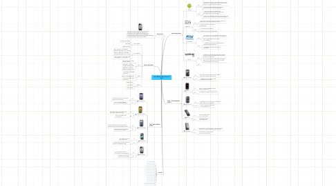 Mind Map: Jason Bitsoie Smart Phones of 2011