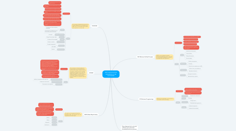 Mind Map: METODOLIGIAS DE DESARROLLO DE SOFTWARE