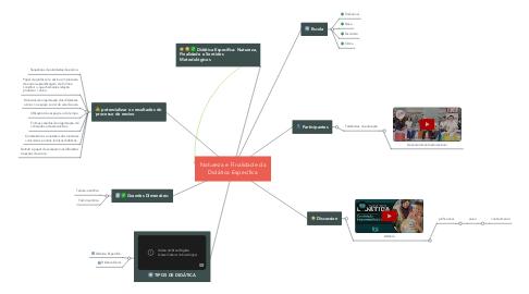 Mind Map: Natureza e Finalidade da Didática Específica