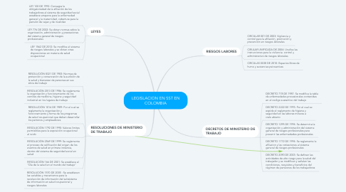 Mind Map: LEGISLACION EN SST EN COLOMBIA