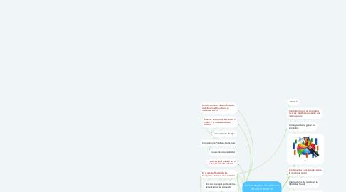 Mind Map: La investigación cualitativa desde el entorno comunitario