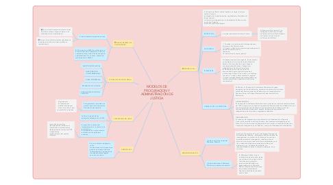 Mind Map: MODELOS DE PROCURACION Y ADMINISTRACIÓN DE JUSTICIA