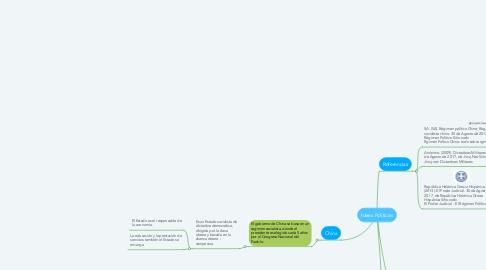 Mind Map: Ideas Políticas