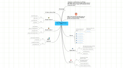 Mind Map: Banu Silbahar Browsers 2011