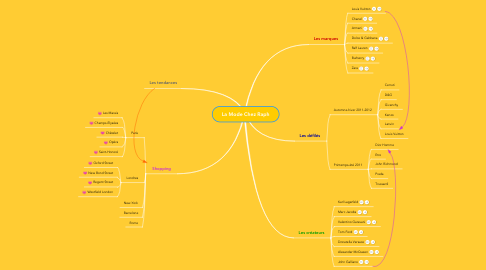 Mind Map: La Mode Chez Raph