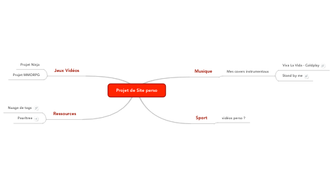 Mind Map: Projet de Site perso
