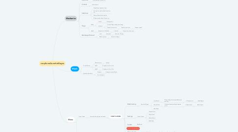 Mind Map: coopSumoGameforMages