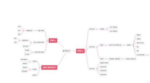 Mind Map: 化学之门