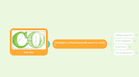 Mind Map: Co-Construire.be