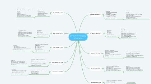 Mind Map: pensum psicología y enfermeria