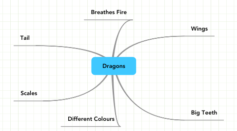 Mind Map: Dragons