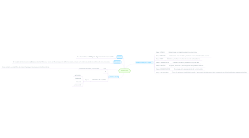Mind Map: Modelo OSI