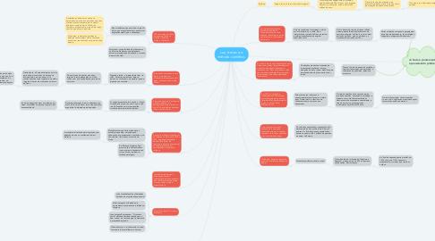 Mind Map: Luz, trevas e o método científico.