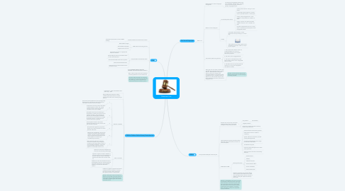 Mind Map: Classroom Law