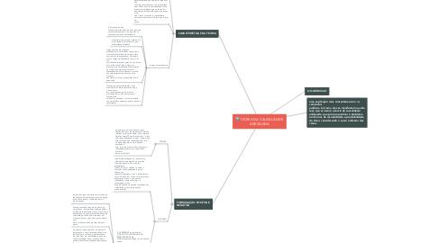 Mind Map: TEORIA DA CAUSALIDADE ADEQUADA