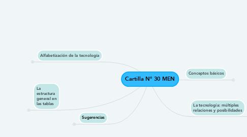 Mind Map: Cartilla N° 30 MEN