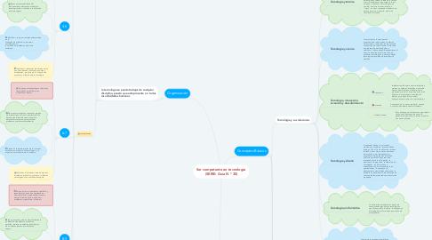 Mind Map: Ser competente en tecnología  (SERIE: Guía N ° 30)