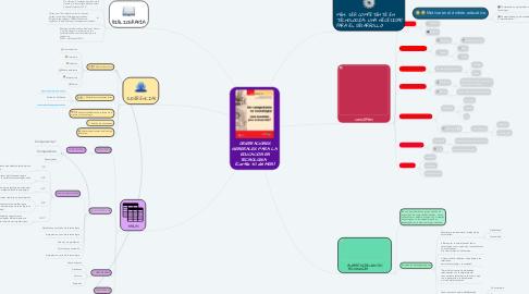 Mind Map: ORIENTACIONES GENERALES PARA LA EDUCACIÓN EN TECNOLOGÍA   (Cartilla 30 del MEN)
