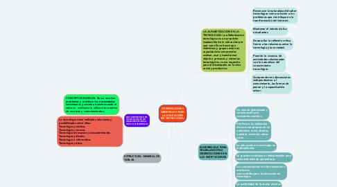 Mind Map: ORIENTACIONES GENERALES PARA LA EDUCACION EN TECNOLOGIA.