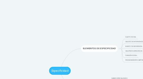 Mind Map: Especificidad