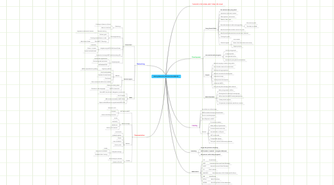 Mind Map: Working Material for ISGF Action Plan 2008-2011