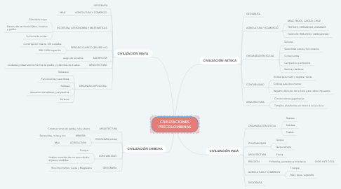 Mind Map: CIVILIZACIONES PRECOLOMBINAS