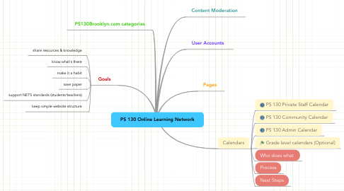 Mind Map: PS 130 Online Learning Network