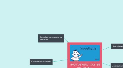 Mind Map: TIPOS DE REACTIVOS EN UN EXAMEN