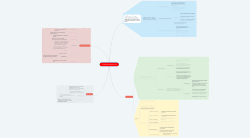 Mind Map: ESTIMULACION REACTIVA